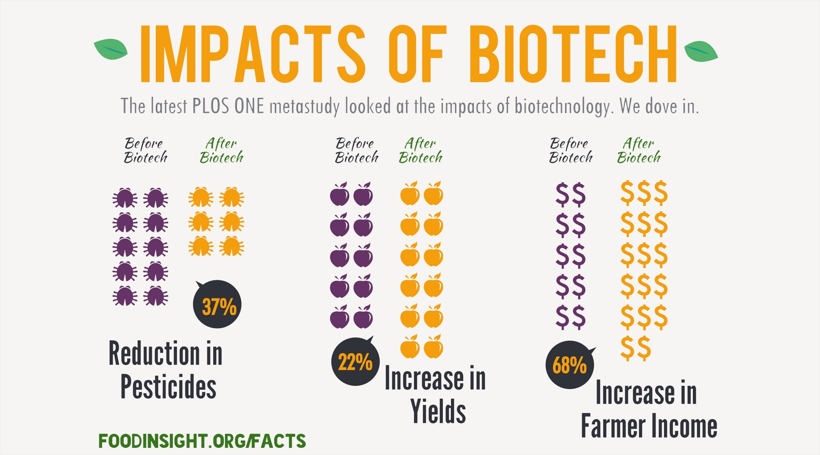 the significant effect of genetically modified organism gmos on agriculture in our modern world Genetically modified organisms (gmo's) are a broad group of plants, animals, and bacteria that are engineered for a wide variety of applications ranging from agricultural production to scientific research.