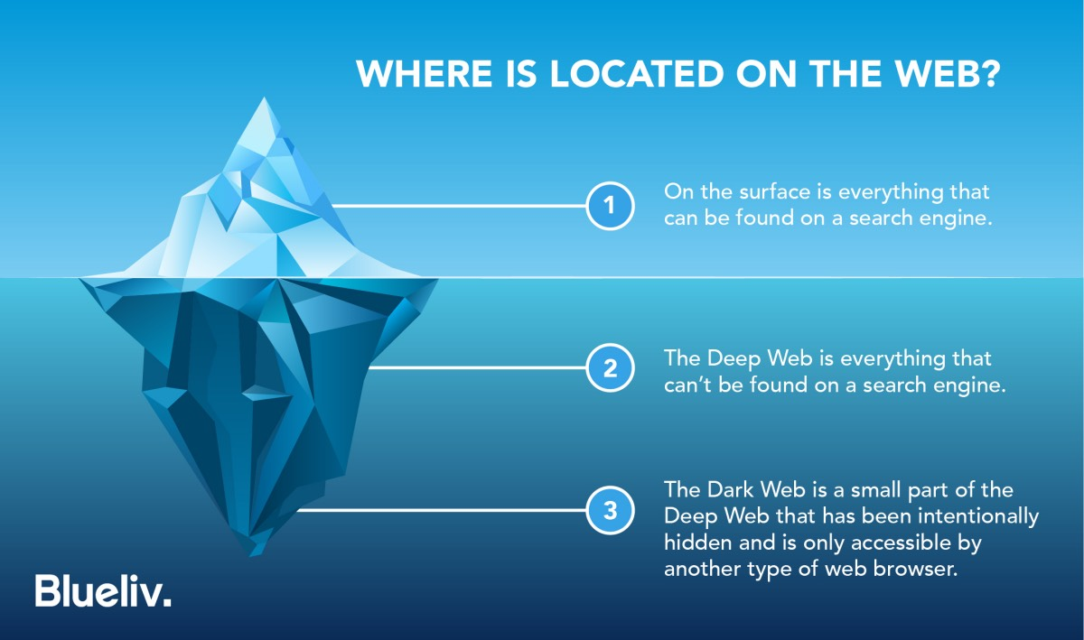 What is the Deep Web? The Definitive Guide []